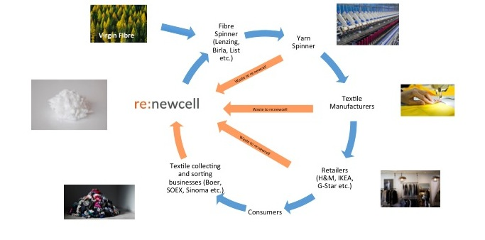 Value Chain renewcell